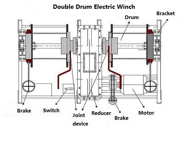various capacity double drum electric windlass